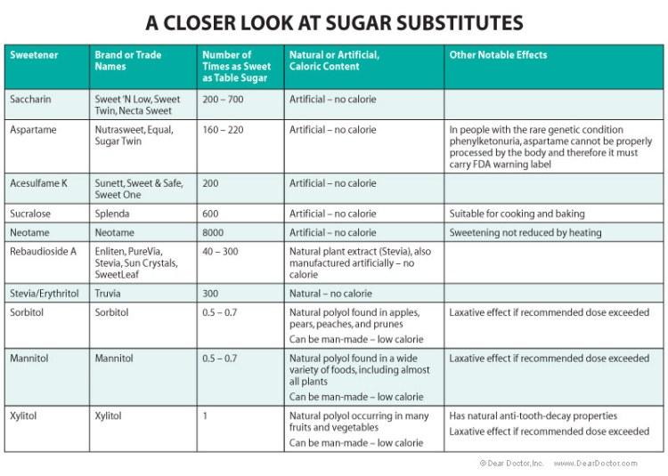 compare-sugar-substitutes