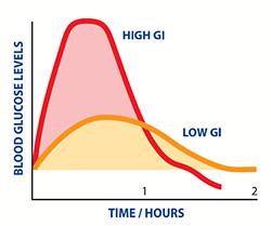 which sugar alternative is healthiest?, which sugar alternative is best?, I quit sugar, glycemic index of sugar