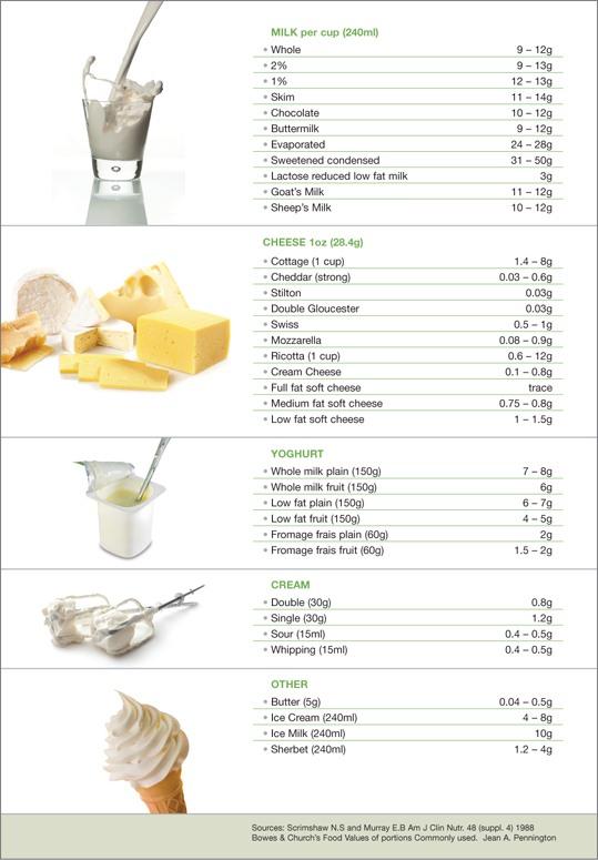 Lactose_article