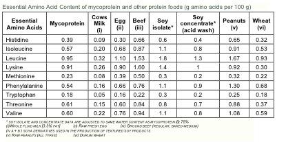 quorn-amino acids