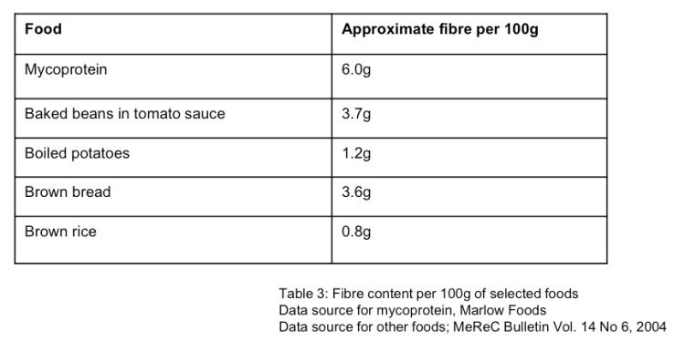 quorn- fibre