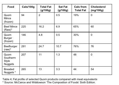 quorn -Nutrition comparison