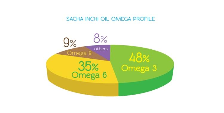 sacha inchi omega 3 and omega 6 proportions