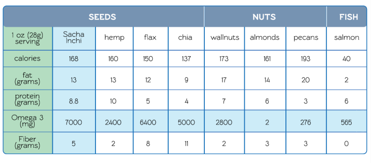 comparison between nuts and seeds for protein, fiber, and omega 3's