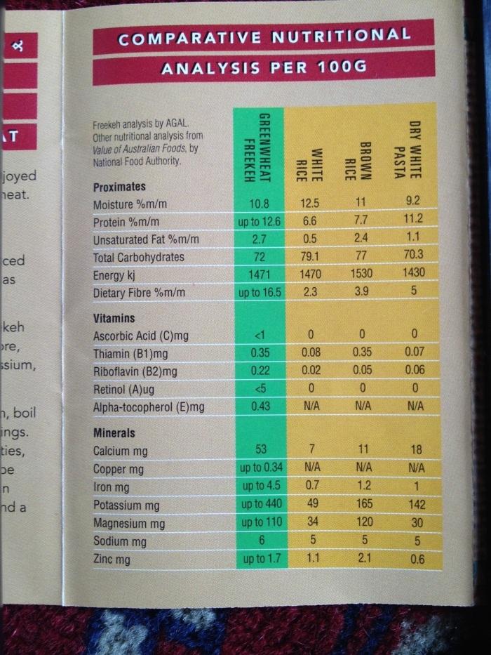 Feekeh nutrition information